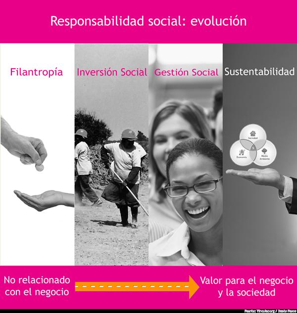 Evolución de la responsabilidad social